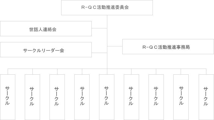 R-QC組織図 ホームページ用